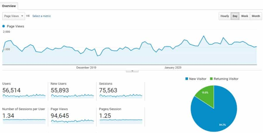 Screenshot of Google Analytics 1st Quarter Year 2